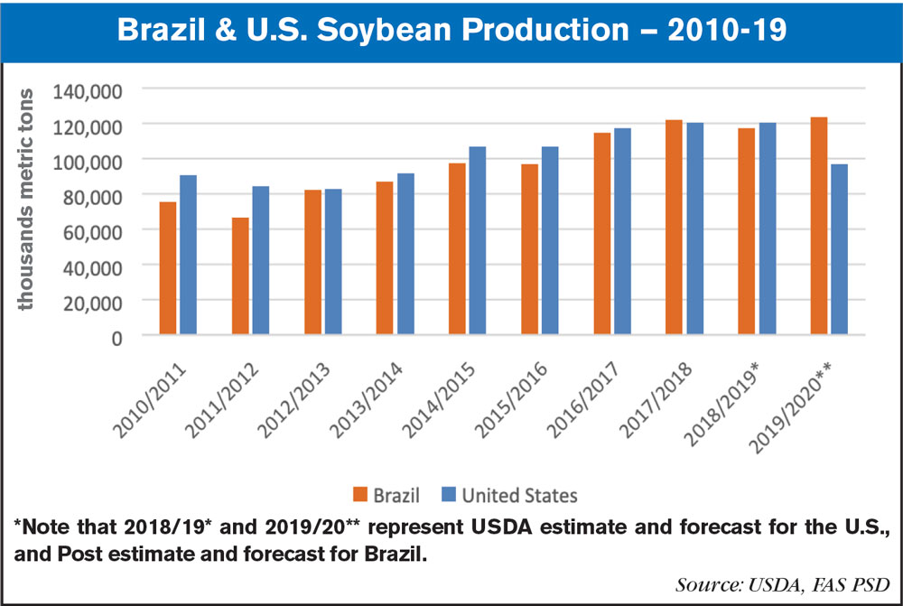 brazil us soybean production