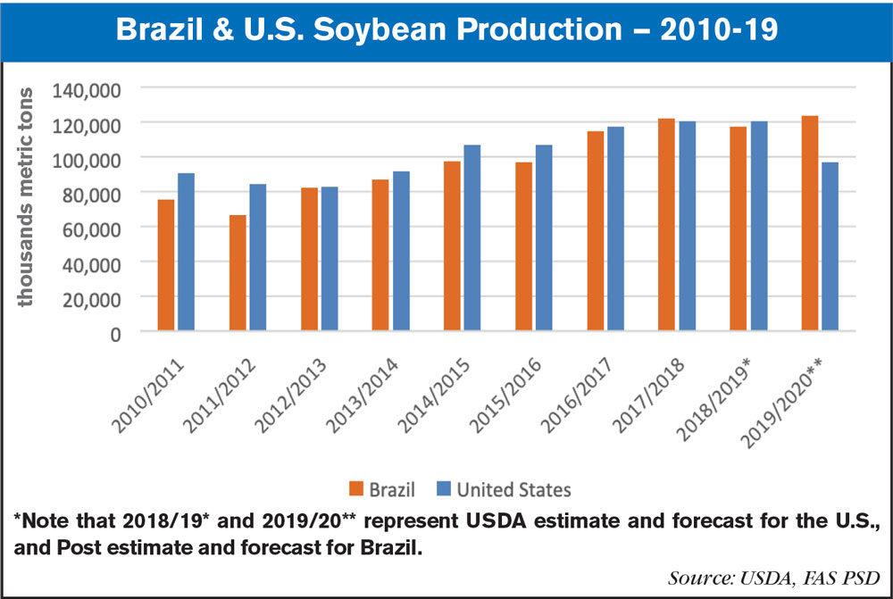 brazil us soybean production