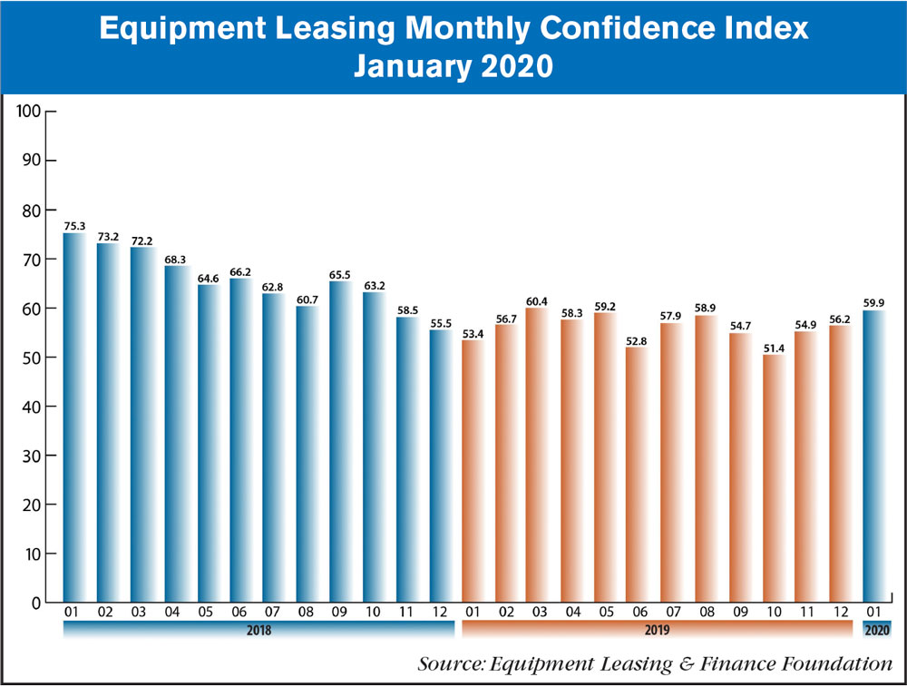 ELFF monthly confidence index – january