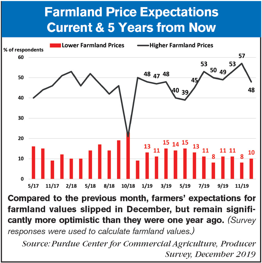 farmland price expectations