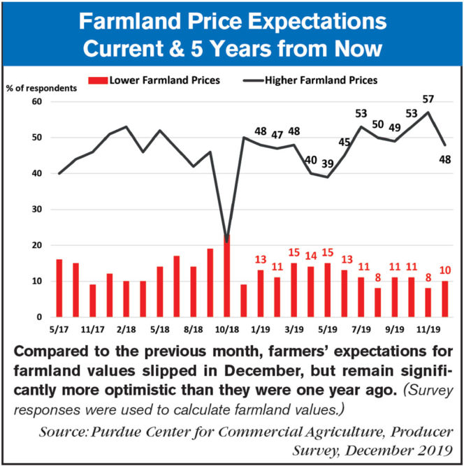 farmland price expectations