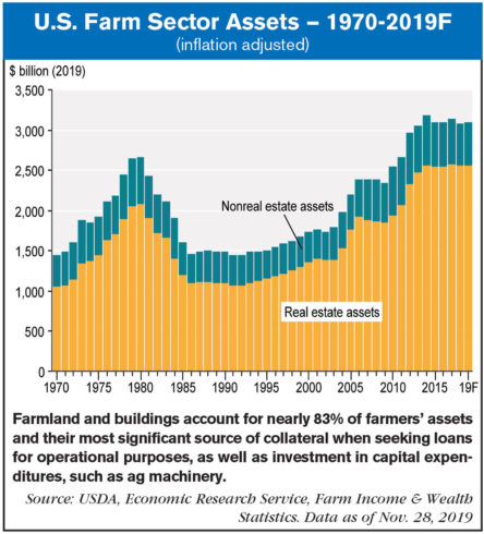 US-Farm-Sector-Assets-—-1970-2019F.jpg