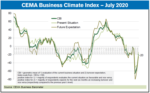 CEMA Business climate index July 2020