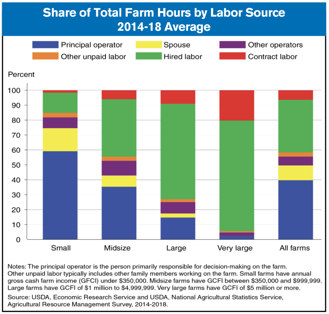 total farm labor by source