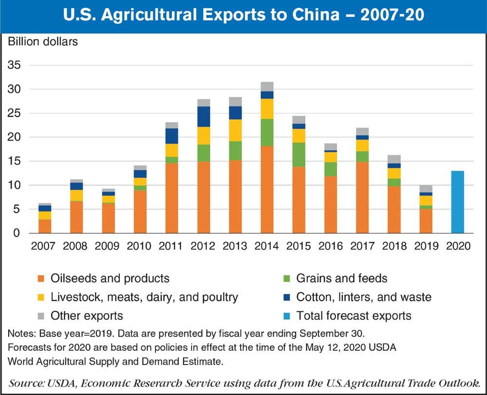 us ag exports to china