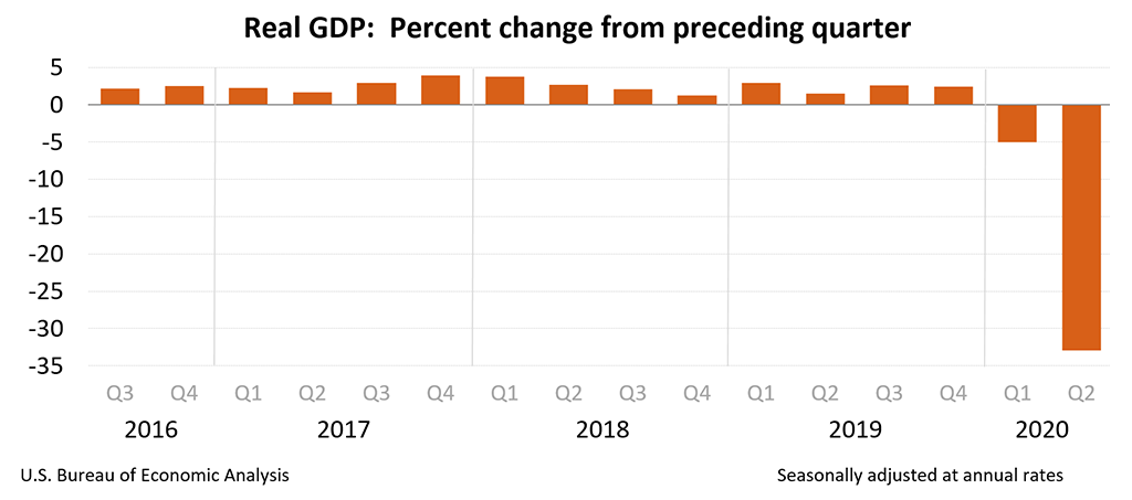 BEA 2Q20 real GDP