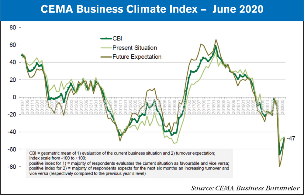 cema business index June 2020