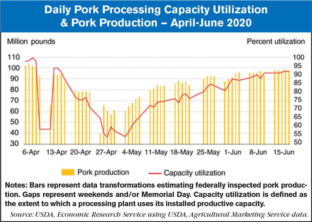 pork processing utilization April-june 2020