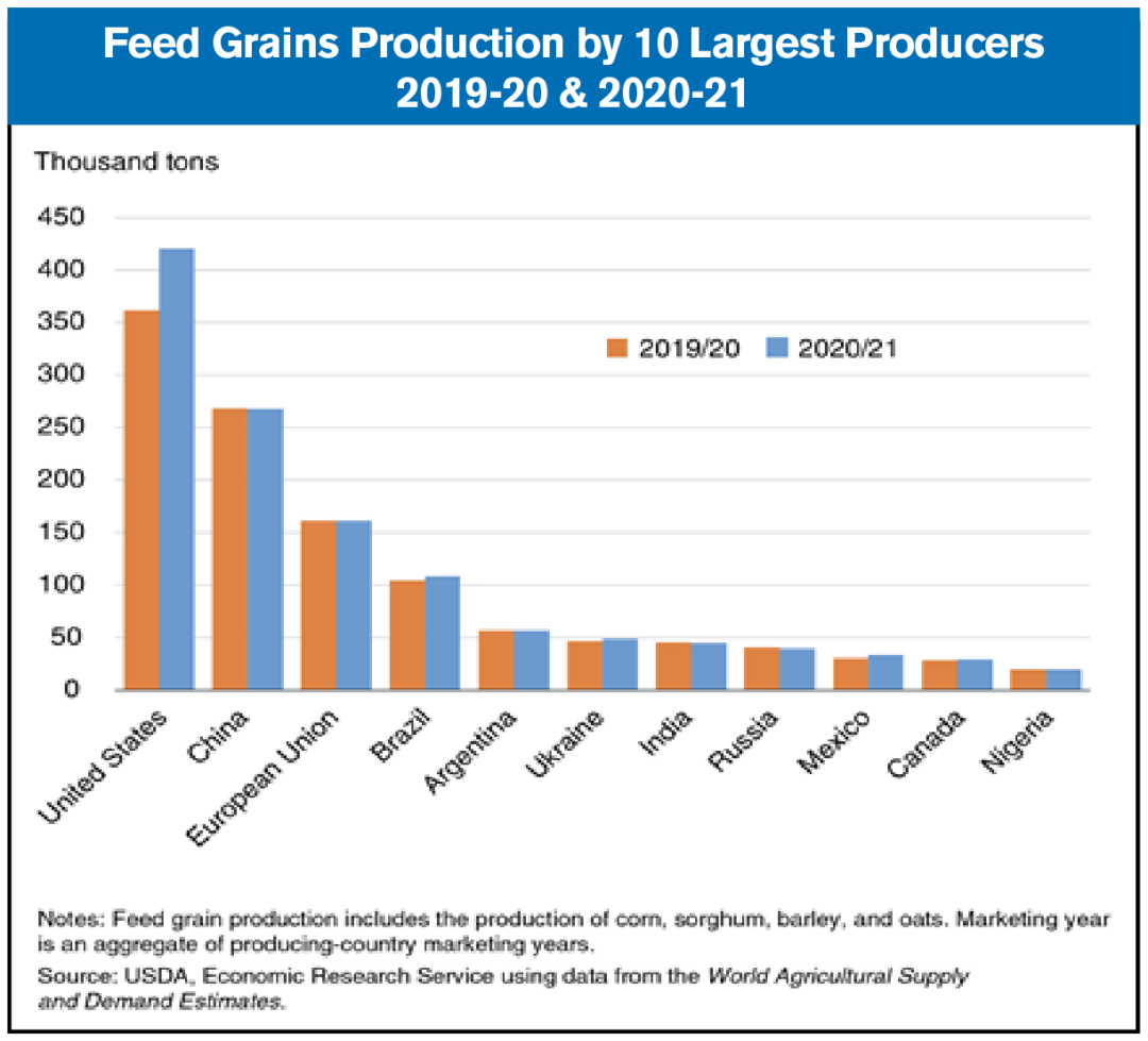 global feed grain production