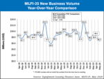 MLFi new business volume June 2020