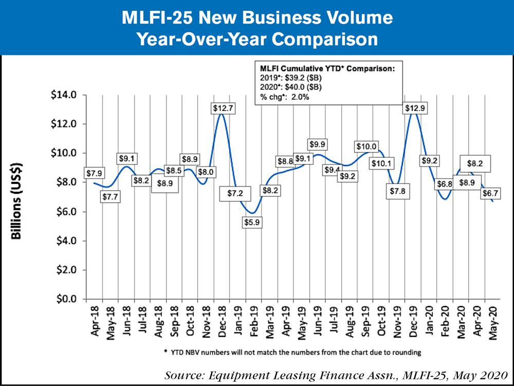 MLFi new business volume June 2020