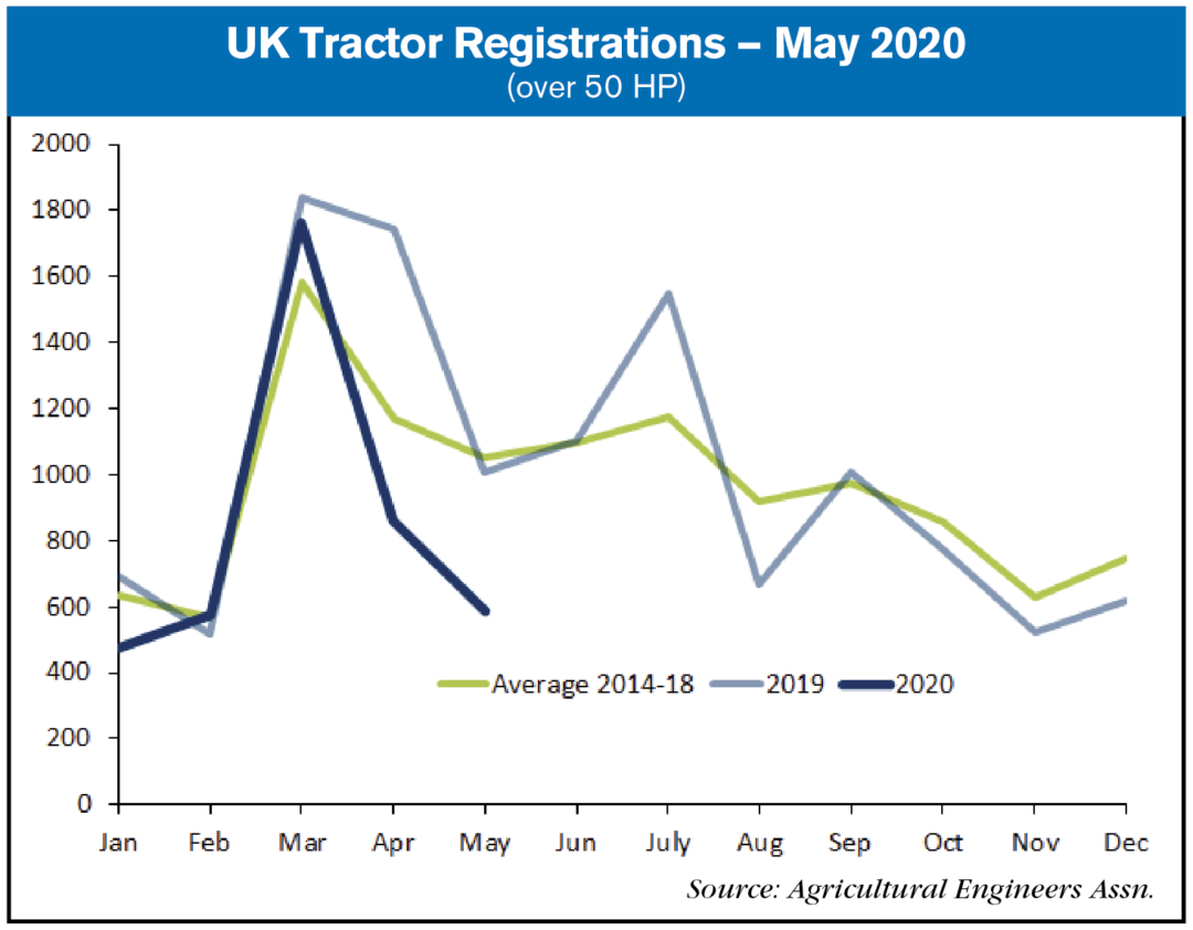 UK tractor registrations May 2020