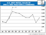 US-Unit-Retail-Sales-of-2WD-&-4WD-Tractors-&-Combines.jpg