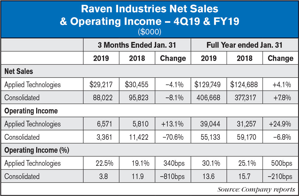 Raven Industries FY19