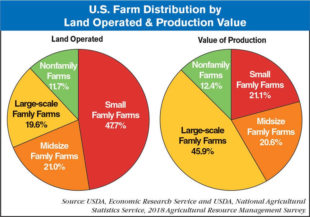 us farm distribution