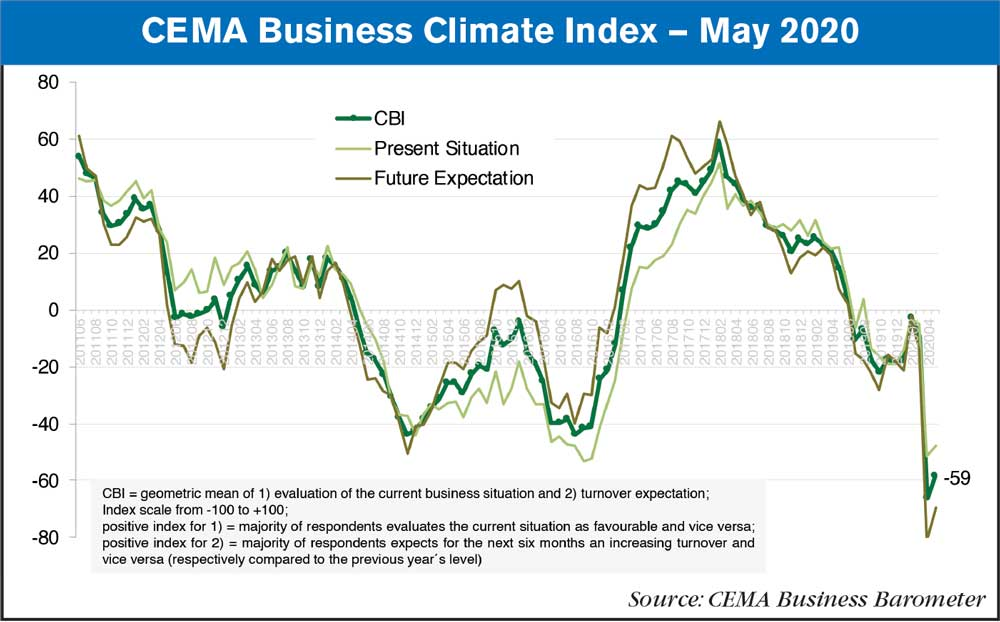 CEMA business index