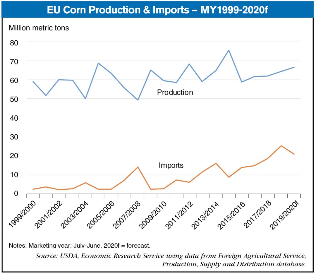 eu corn production