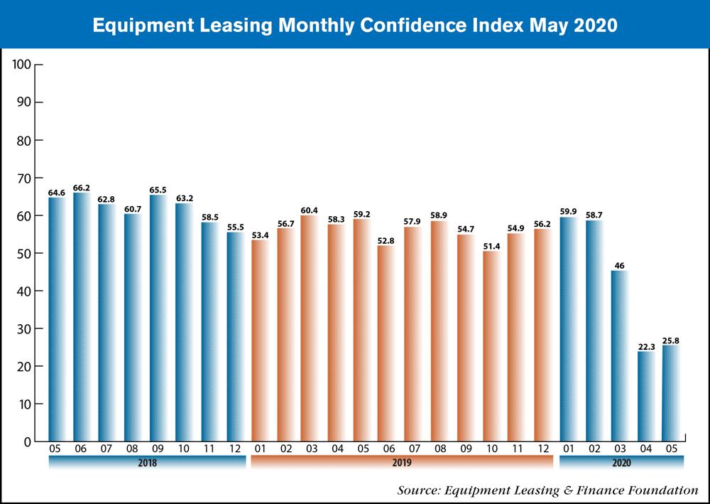 equipment leasing May 2020