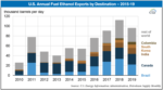 us annual fuel export 2015-19
