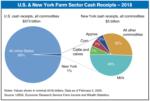 2018 new york milk cash receipts
