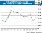US-Unit-Retail-Sales-of-2WD4WD-Tractors-Combines.png