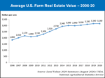 average us farmland value 2006-20