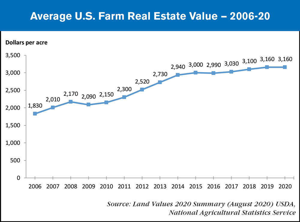 average us farmland value 2006-20