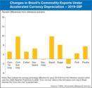 brazil commodity exports