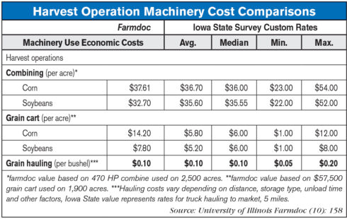 Harvest-Operation-Machinery-Cost-Comparisons.jpg