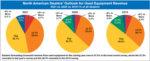 North-American-Dealers-Outlook-for-Used-Equipment-Revenue.jpg