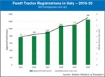 fendt tractor registrations in italy