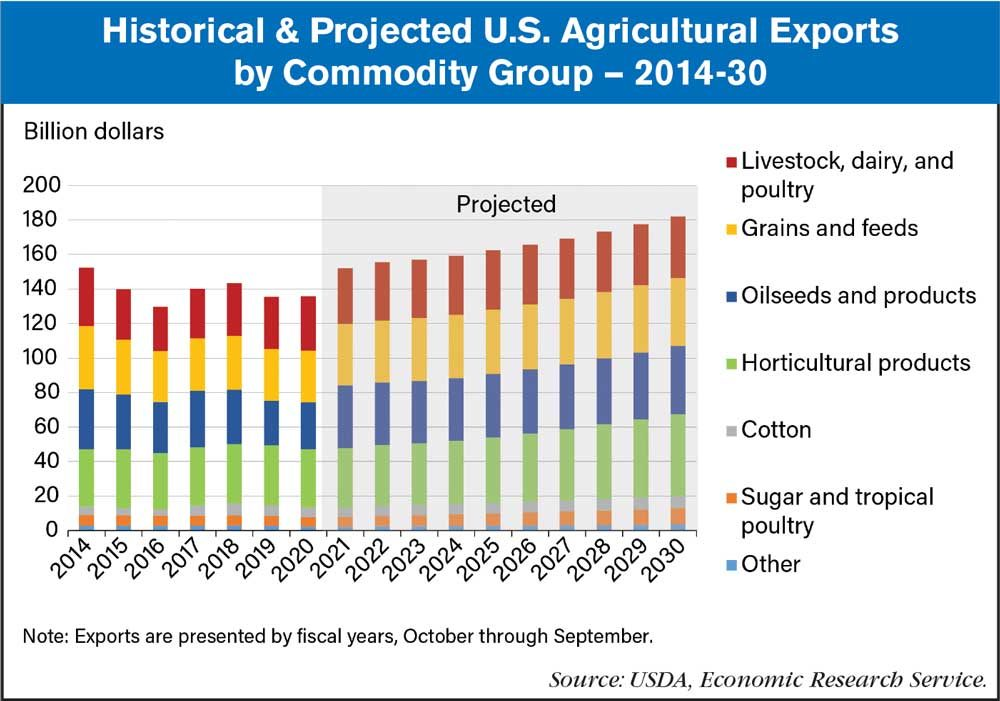 ag exports 2020-30