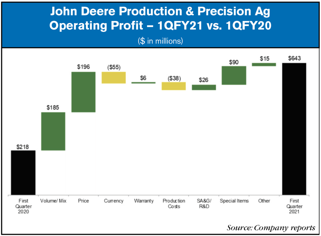 deere production and precision ag operating profit