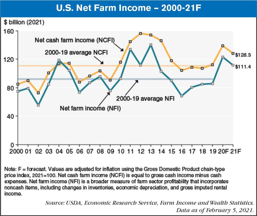 us farm income 2021