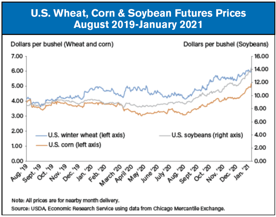 us wheat corn and soybean
