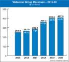 vaderstad revenues 2015-20