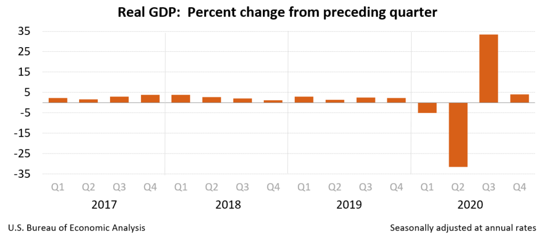 4Q20 real gdp