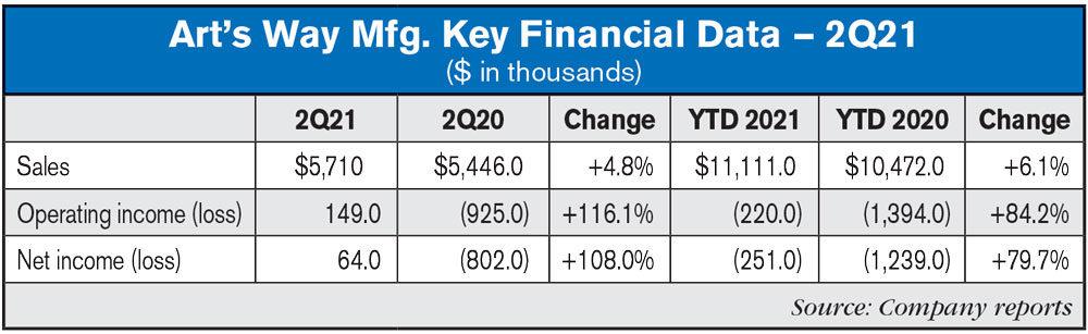 Arts-Way-Mfg-Key-Financial-Data-—-2Q21.jpg