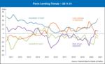 farm lending trends 2011-21