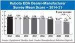 Kubota-EDA-Dealer-Manufacturer-Survey-Mean-Score-—-2014-21.jpg