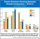 Dealer-Precision-Farming-Revenue-Growth-Comparison-—-2019-21.jpg
