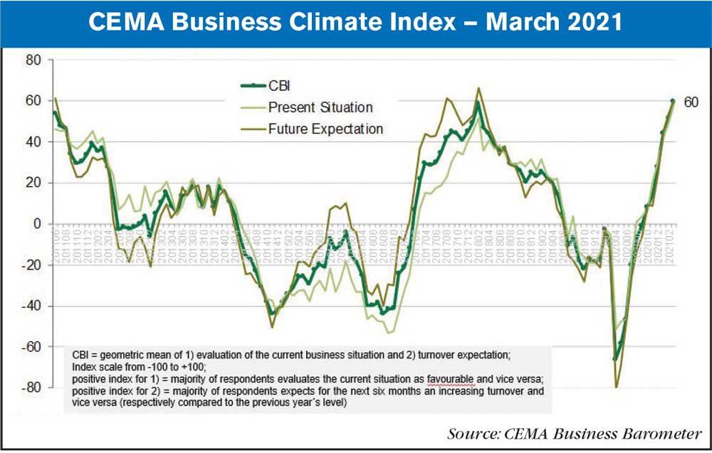 CEMA March 2021