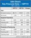 John_Deere_Key_Financial_Data_—_1QFY21.jpg
