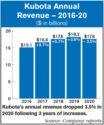 Kubota_Annual_Revenue_—_2016-20.jpg