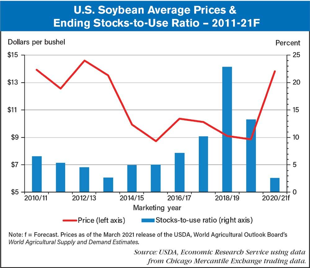 us soybean ending stocks