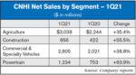 CNHI_Net_Sales_by_Segment_—_1Q21.jpg
