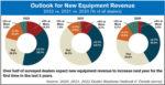 Outlook-for-New-Equipment-Revenue-700.jpg