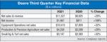 Deere-Third-Quarter-Key-Financial-Data.jpg