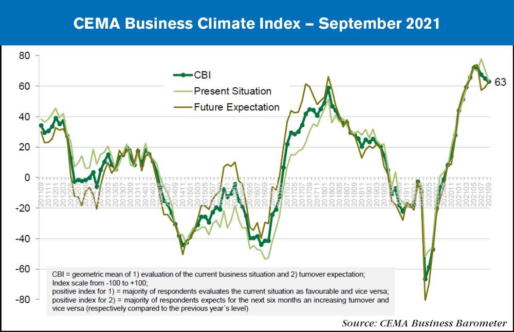 CEMA business climate index september 2021