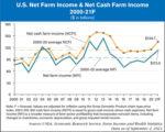 us net farm income forecast for 2021